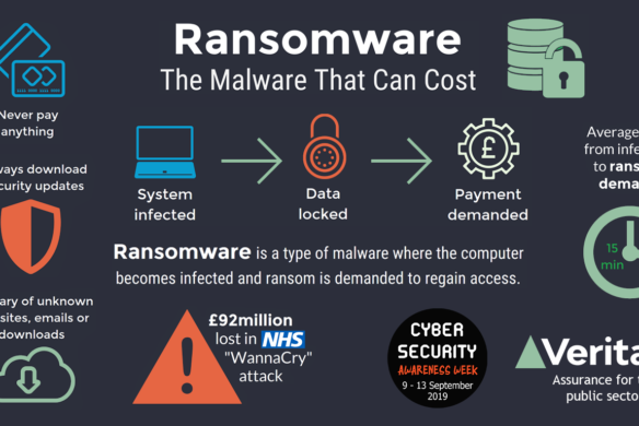 What is ransomware infographic - Veritau