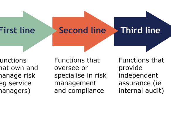 Three lines of defence infographic - Veritau