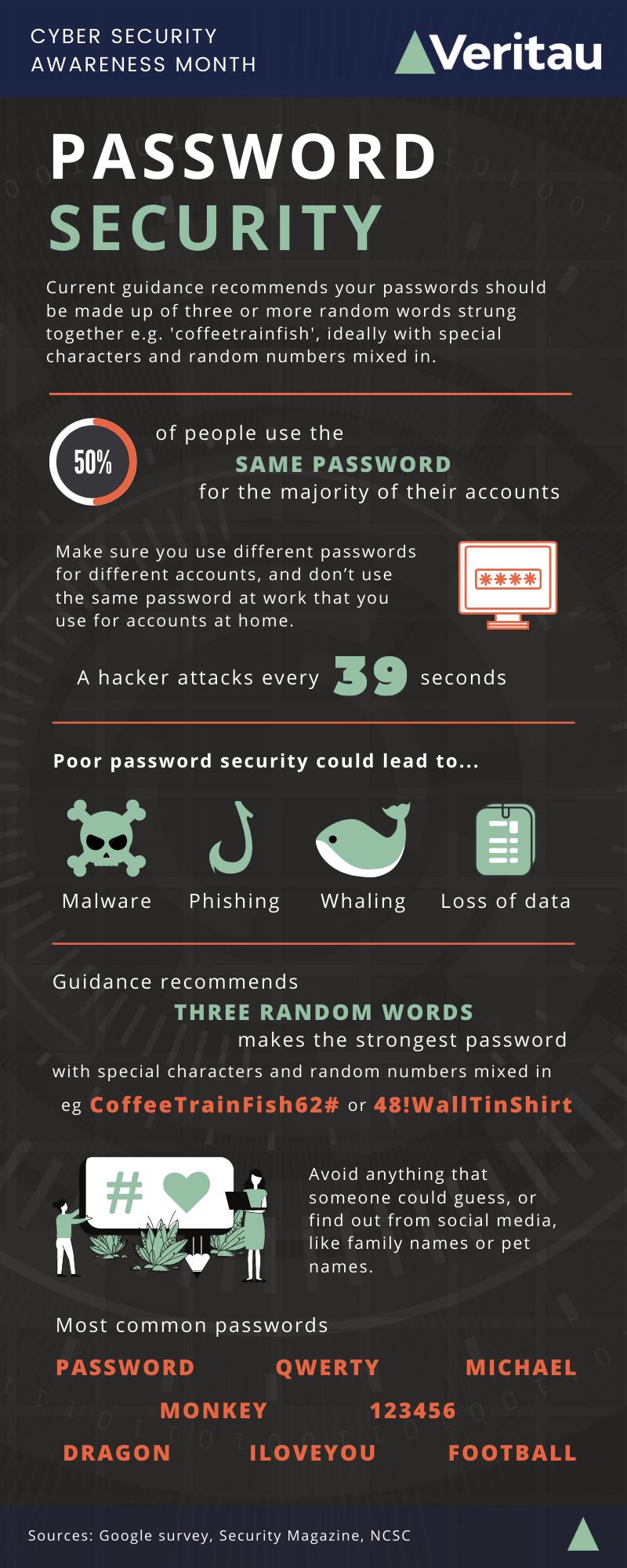 Password security long infographic Veritau
