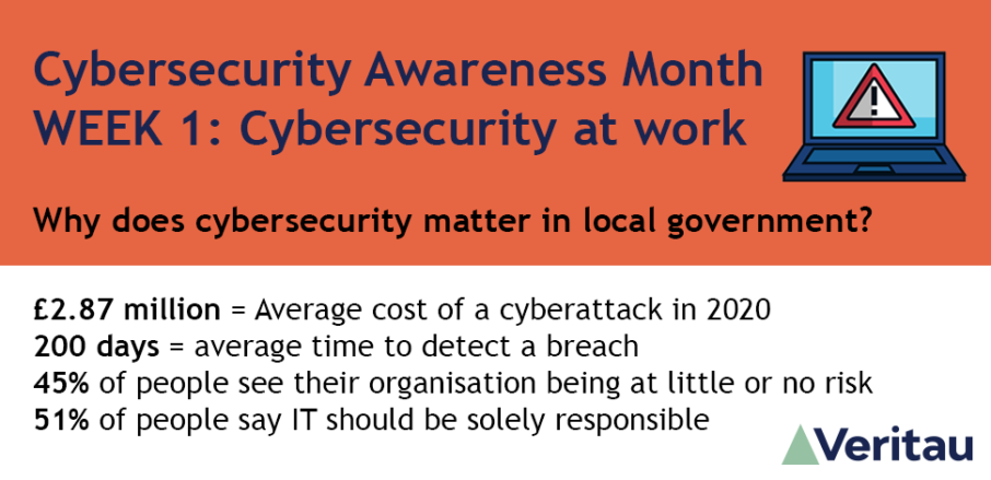 Cybersecurity awareness month - week 1: Cybersecurity at work. Why does cybersecurity matter in local government? £2.87 million = Average cost of a cyberattack in 2020 200 days = average time to detect a breach 45% of people see their organisation being at little or no risk 51% of people say IT should be solely responsible