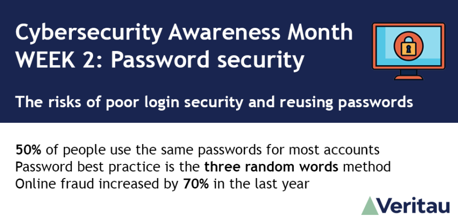 Cybersecurity Awareness Month WEEK 2: Password security. The risks of poor login security and reusing passwords. 50% of people use the same passwords for most accounts. Password best practice is the three random words method. Online fraud increased by 70% in the last year. Veritau logo